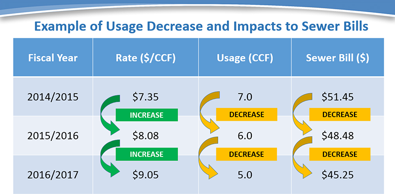Example of Usage Decrease and Impacts to Sewer Bills