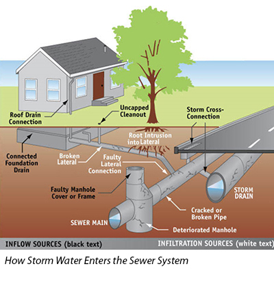 How Storm Water Enters the Sewer System
