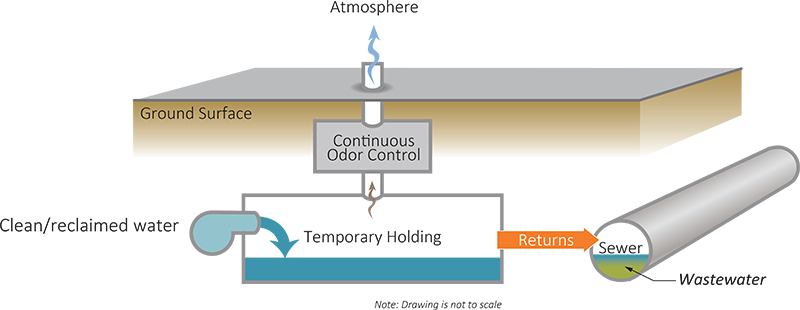 UFES Self Cleaning Mechanisms