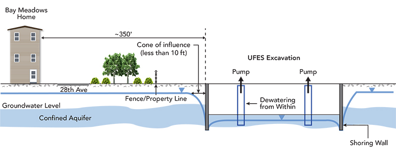 Controlling Groundwater in the Bay Meadows Neighborhood
