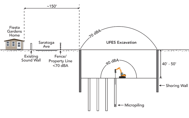 Section showing anticipated sound levels from micropiling activities in the Fiesta Gardens neighborhooS