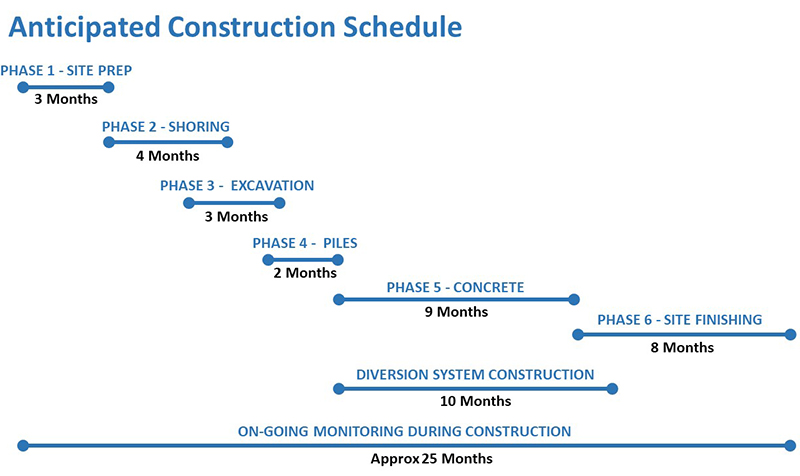 Anticipated Construction Schedule