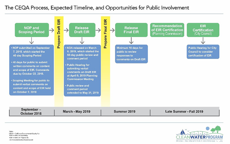 Schedule of the CEQA Process, expected timeline, and opportunities for public involvement.