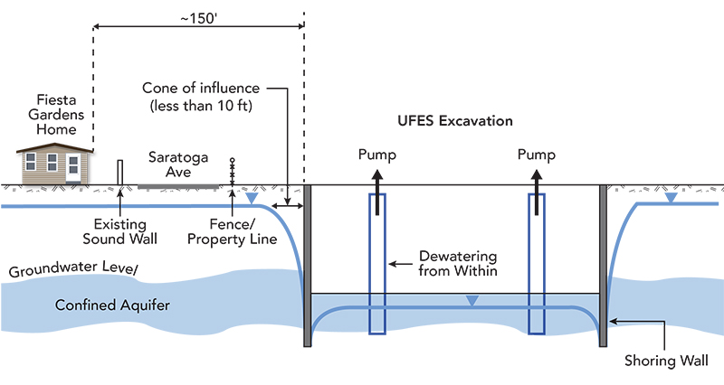 Representation of Excavation Work