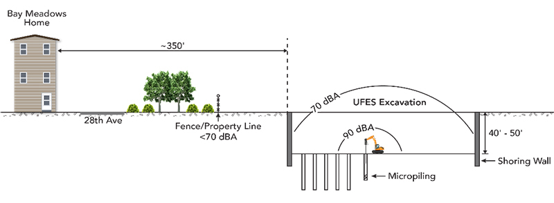 Section showing anticipated sound levels from micropiling activities in the Bay Meadows neighborhood