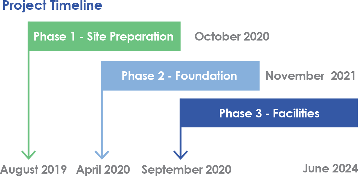 Project Timeline: Phase 1, Site Preparation, August 2019-October2020. Phase 2, Foundation, April 2020-November 2021. Phase 3, Facilities, September 2020-June 2024.
