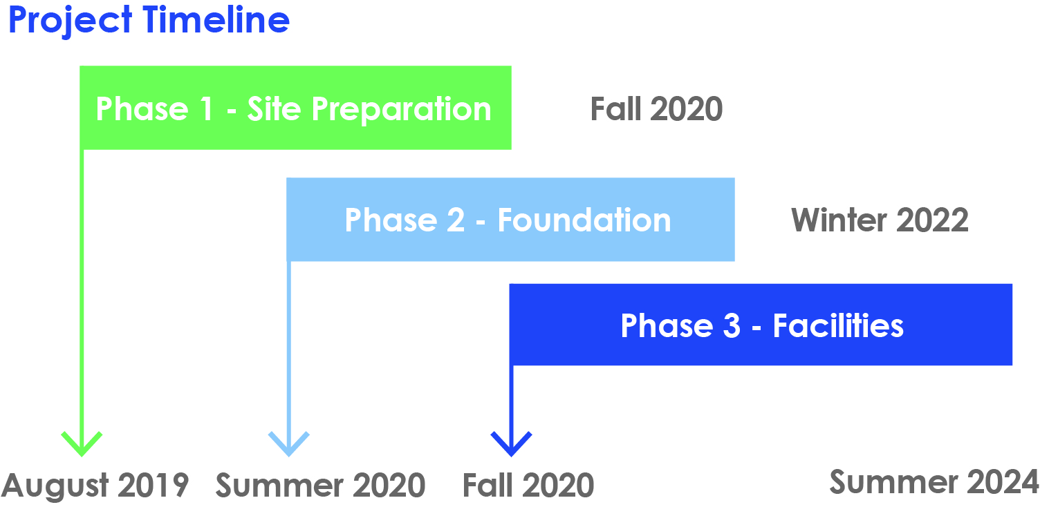 Project Timeline: Phase 1, Site Preparation, August 2019-Fall 2020. Phase 2, Foundation, Summer 2020-Winter 2021. Phase 3, Facilities, Fall 2020-Summer 2024.